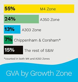 GVA by Growth Zone