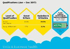 Skills and business health