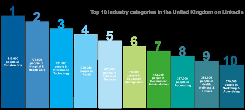 Top 10 industries in UK on LinkedIn