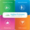 Higher Futures big logo