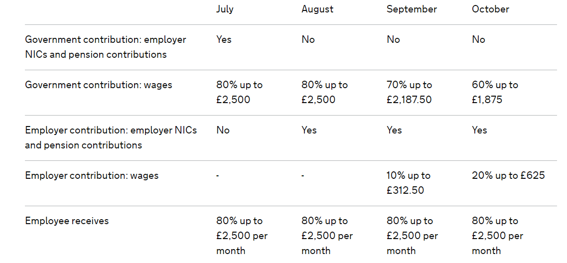 table on job retention scheme cropped